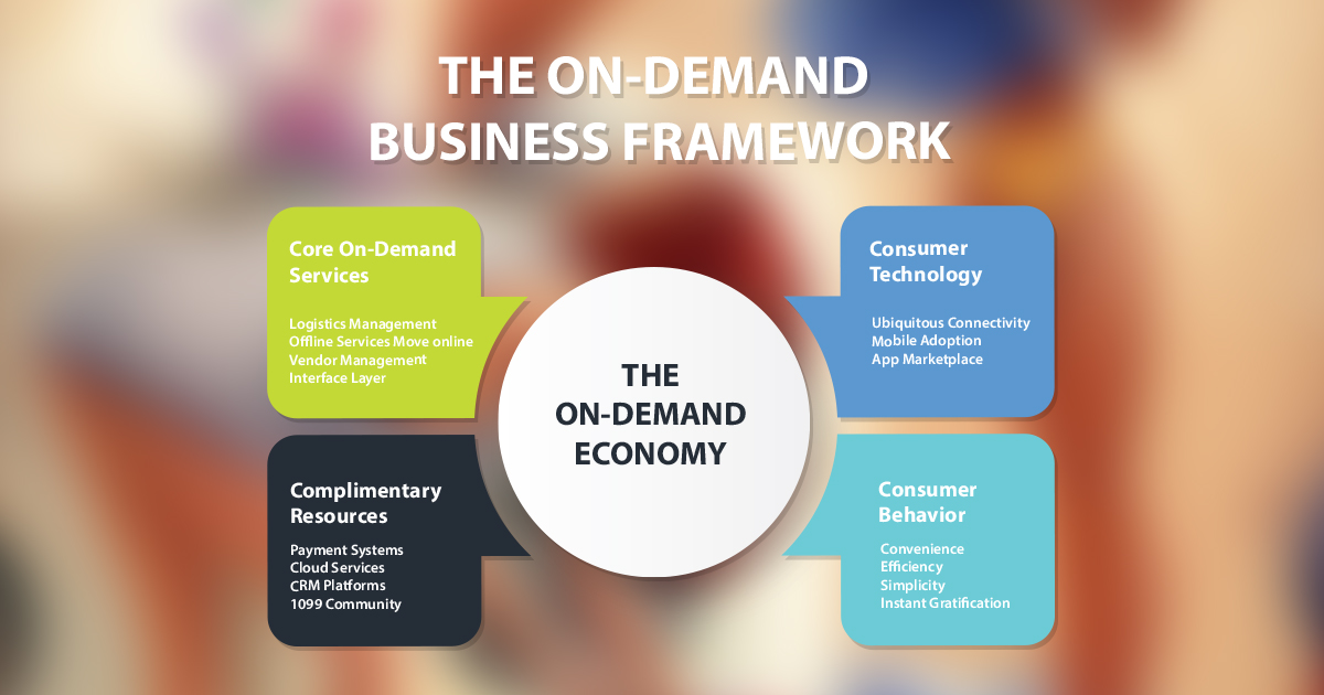 On demand app business model